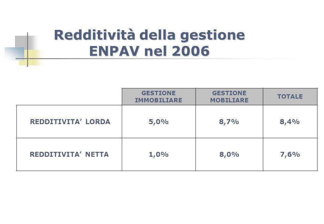 Redditività della gestione ENPAV nel 2006