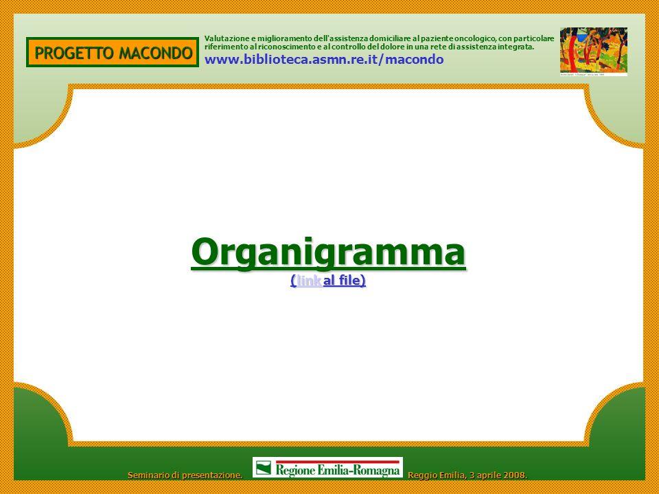 Organigramma PROGETTO MACONDO www.biblioteca.asmn.re.it/macondo