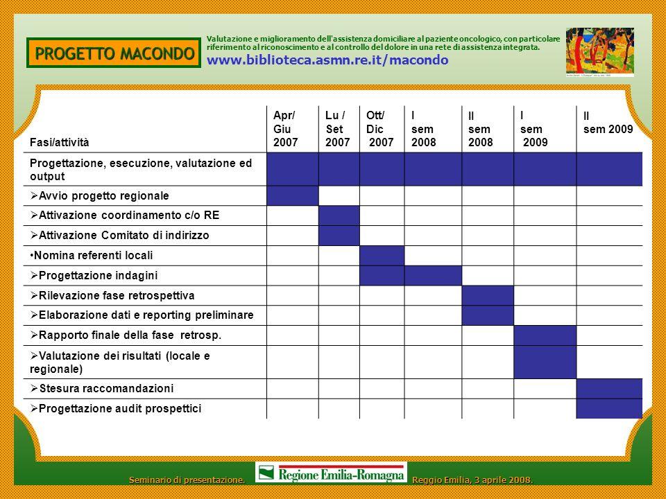 PROGETTO MACONDO www.biblioteca.asmn.re.it/macondo Fasi/attività Apr/