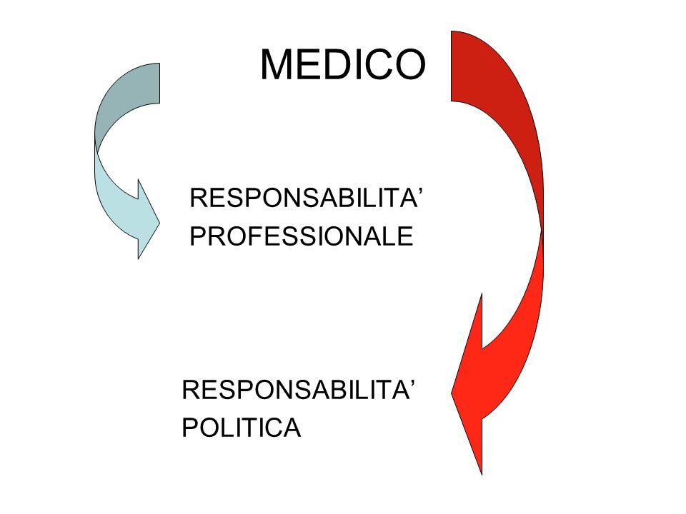 MEDICO RESPONSABILITA' PROFESSIONALE POLITICA