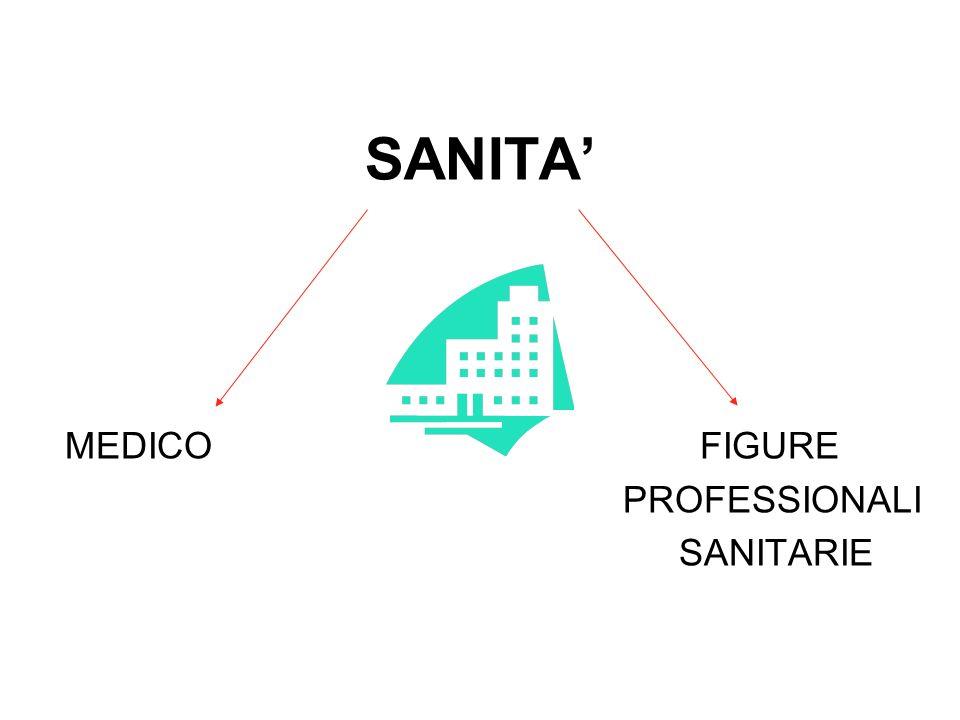 MEDICO FIGURE PROFESSIONALI SANITARIE