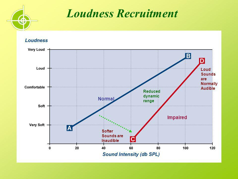 Loudness Recruitment Normal Impaired Loud Sounds are Normally Audible