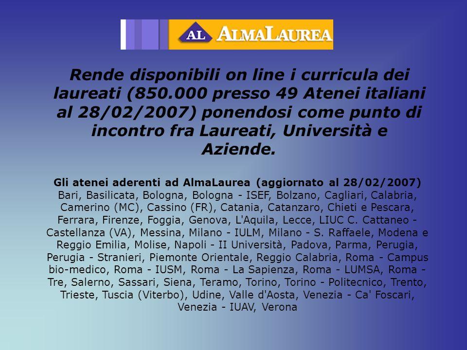 Gli atenei aderenti ad AlmaLaurea (aggiornato al 28/02/2007)
