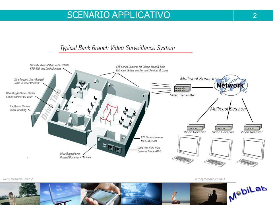 SCENARIO APPLICATIVO 2 Multicast Session Multicast Session