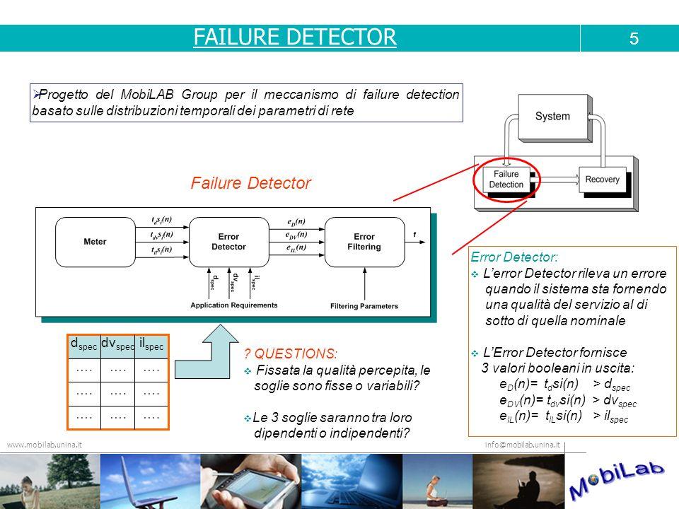 FAILURE DETECTOR 5 Failure Detector