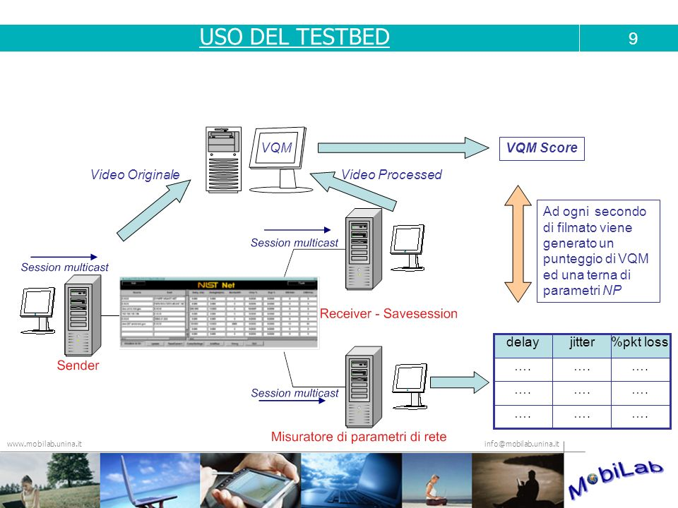 USO DEL TESTBED 9 VQM VQM Score Video Originale Video Processed