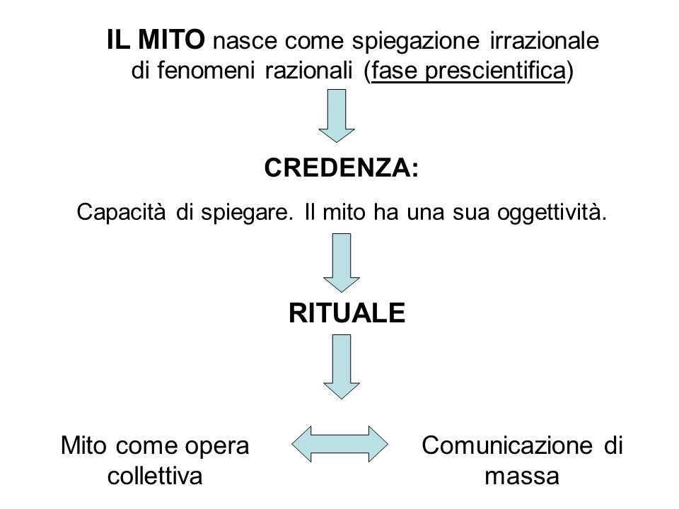 IL MITO nasce come spiegazione irrazionale di fenomeni razionali (fase prescientifica)