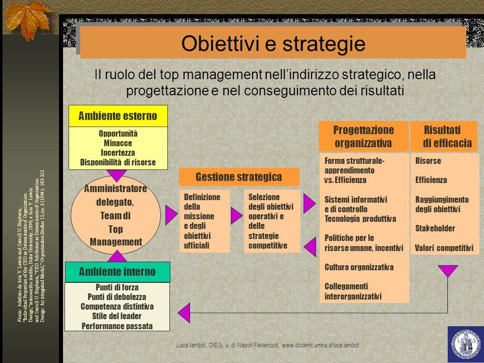 Obiettivi e strategie Il ruolo del top management nell'indirizzo strategico, nella progettazione e nel conseguimento dei risultati.