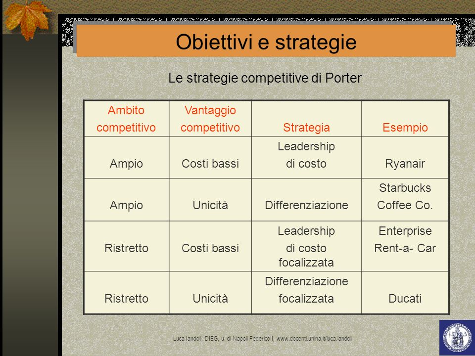 Le strategie competitive di Porter