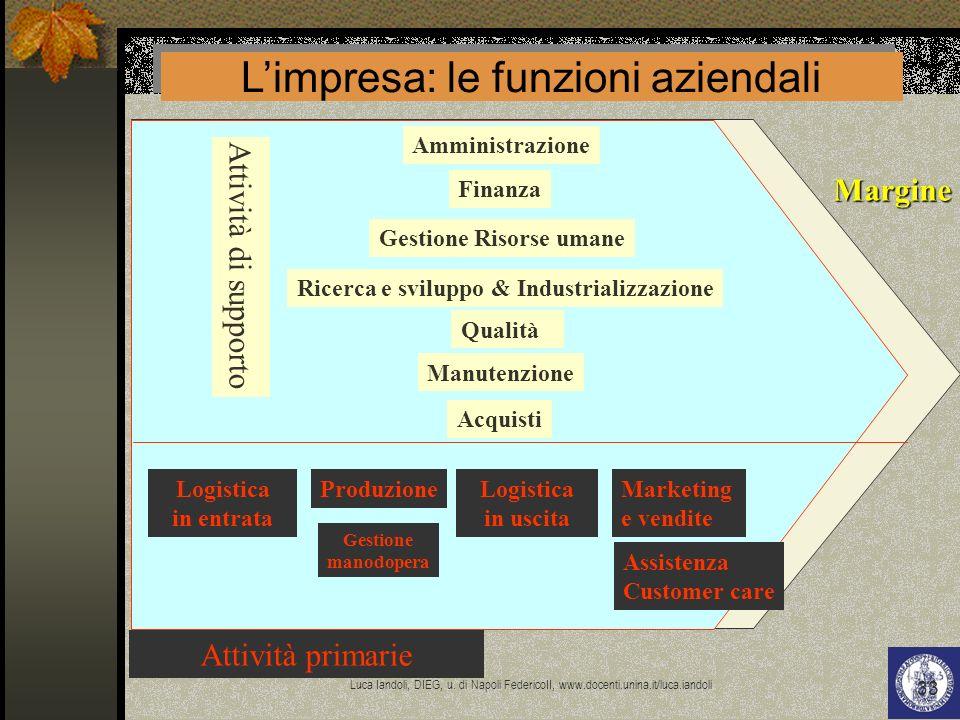 L'impresa: le funzioni aziendali