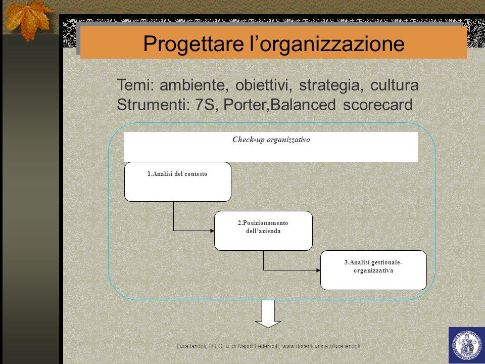 Progettare l'organizzazione