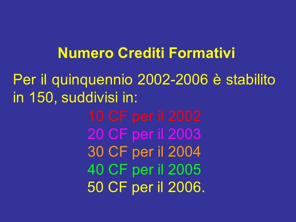 Numero Crediti Formativi