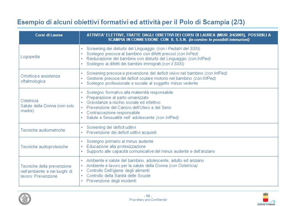Esempio di alcuni obiettivi formativi ed attività per il Polo di Scampia (2/3)