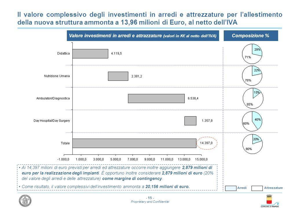 Il valore complessivo degli investimenti in arredi e attrezzature per l'allestimento della nuova struttura ammonta a 13,96 milioni di Euro, al netto dell'IVA