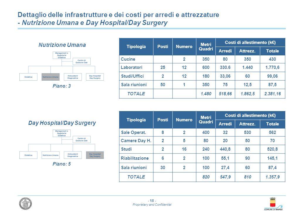 Dettaglio delle infrastrutture e dei costi per arredi e attrezzature - Nutrizione Umana e Day Hospital/Day Surgery