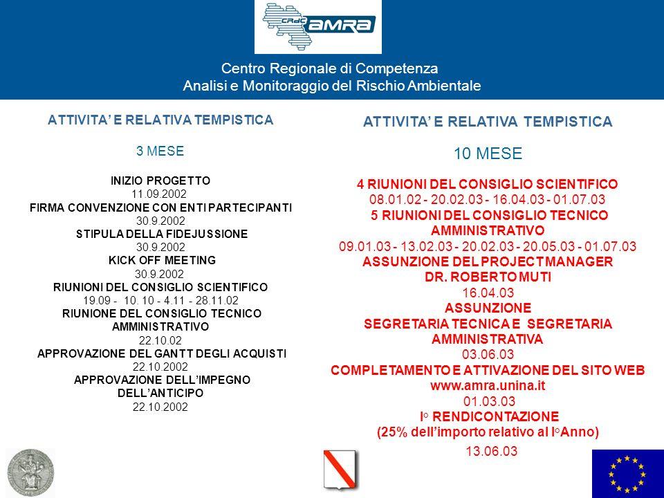 ATTIVITA' E RELATIVA TEMPISTICA 3 MESE INIZIO PROGETTO 11. 09