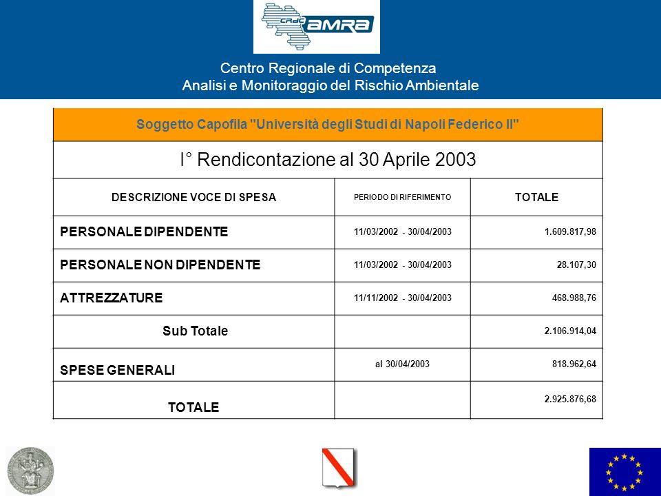 I° Rendicontazione al 30 Aprile 2003