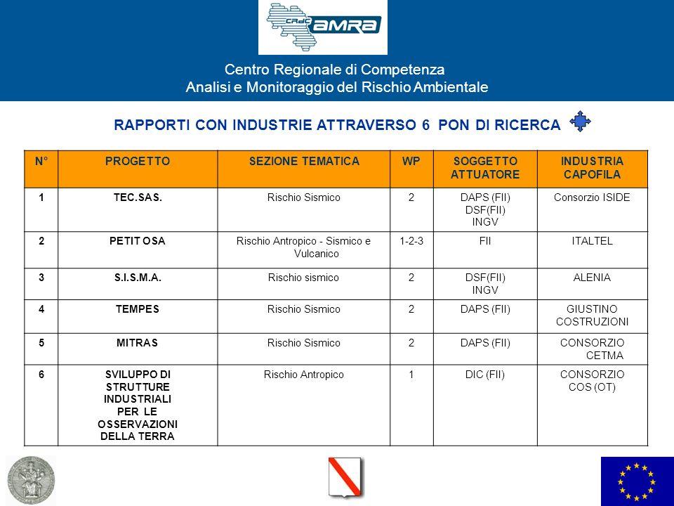 RAPPORTI CON INDUSTRIE ATTRAVERSO 6 PON DI RICERCA
