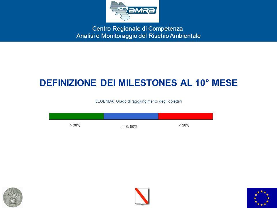 DEFINIZIONE DEI MILESTONES AL 10° MESE