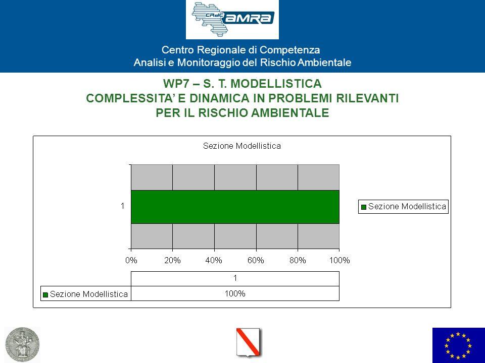 WP7 – S. T. MODELLISTICA COMPLESSITA' E DINAMICA IN PROBLEMI RILEVANTI
