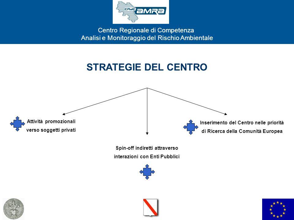 STRATEGIE DEL CENTRO Attività promozionali