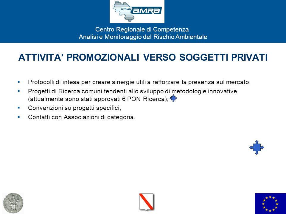 ATTIVITA' PROMOZIONALI VERSO SOGGETTI PRIVATI