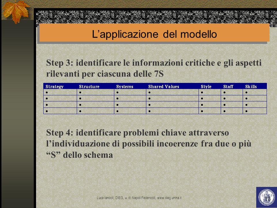 L'applicazione del modello