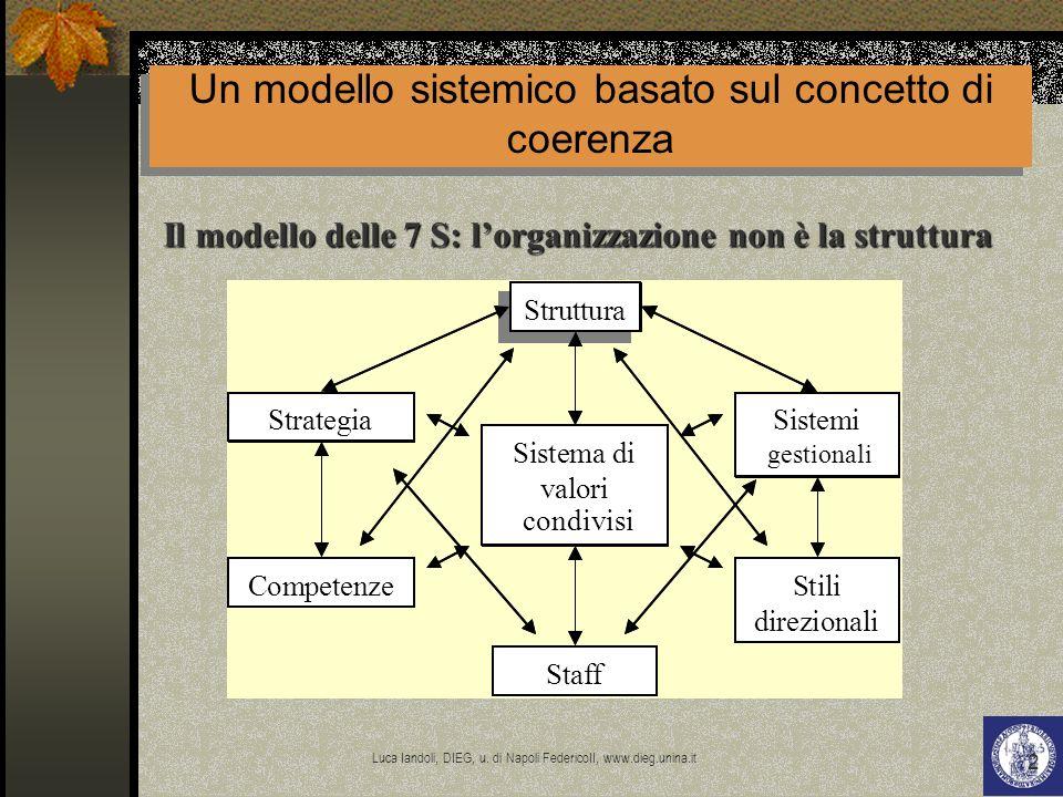 Un modello sistemico basato sul concetto di coerenza