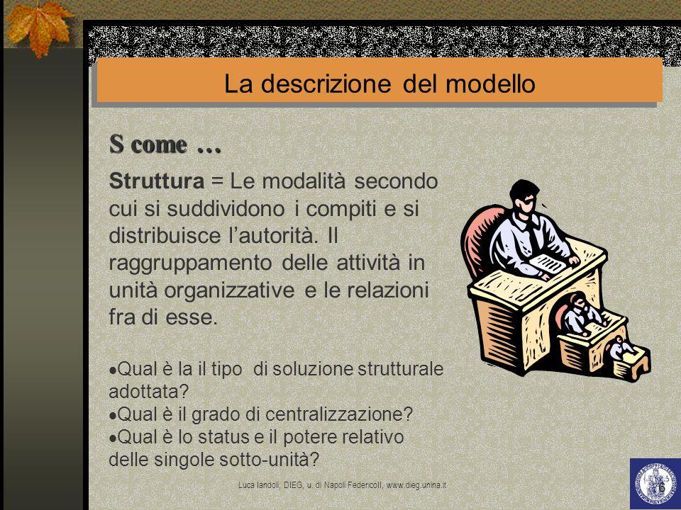 La descrizione del modello