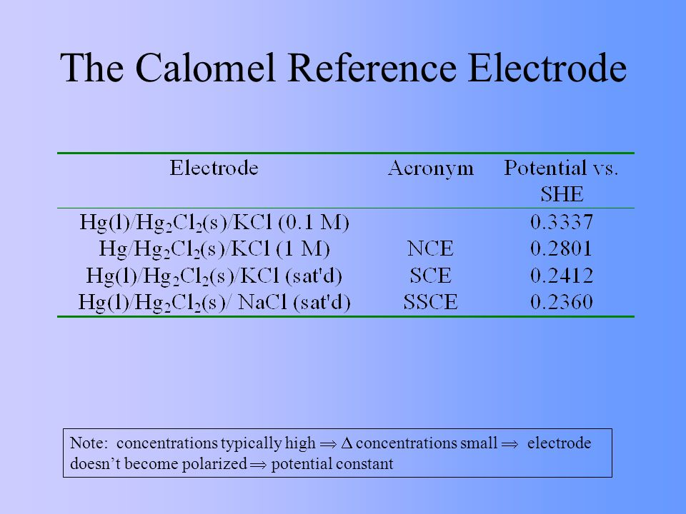 The Calomel Reference Electrode