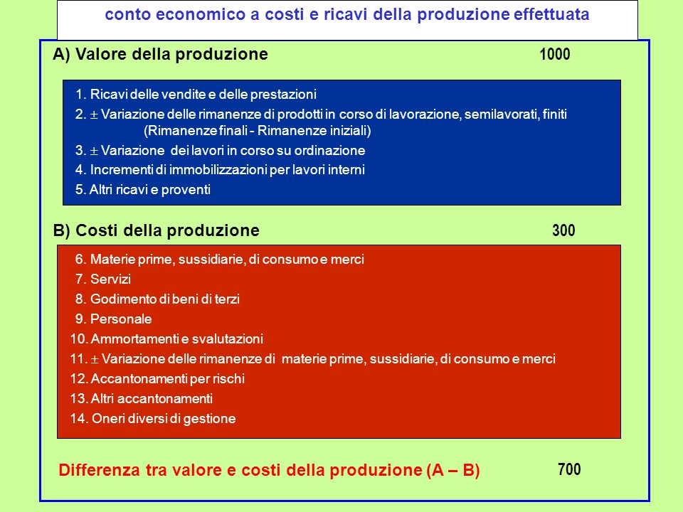 conto economico a costi e ricavi della produzione effettuata