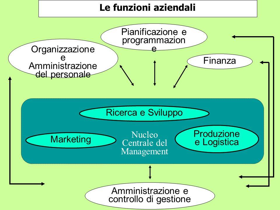Pianificazione e programmazione