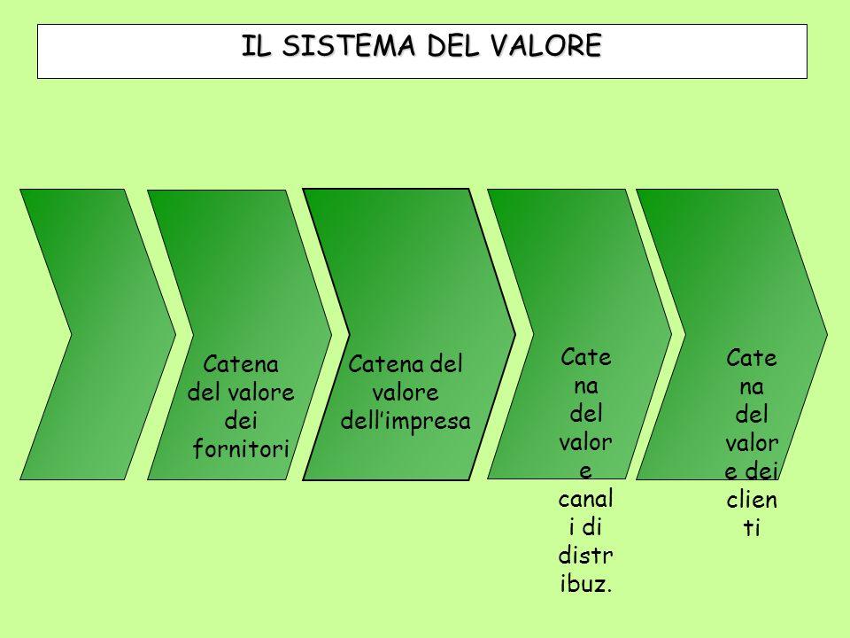 IL SISTEMA DEL VALORE Catena del valore canali di distribuz.