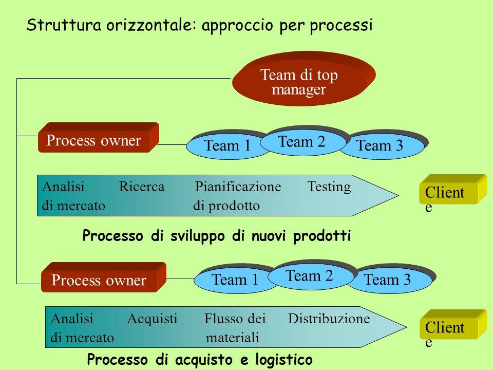 Struttura orizzontale: approccio per processi