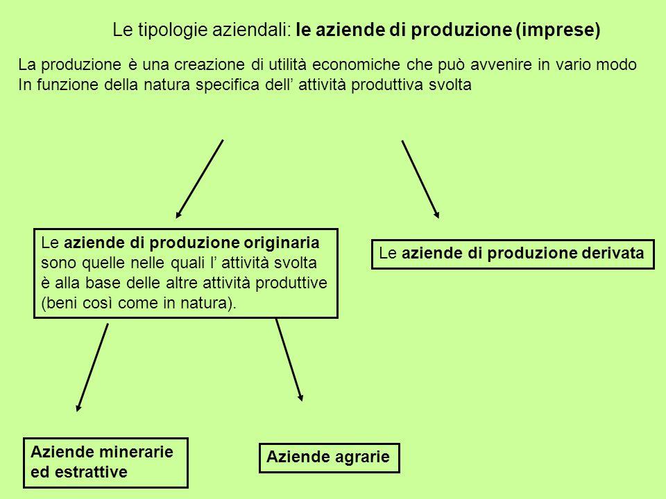 Le tipologie aziendali: le aziende di produzione (imprese)