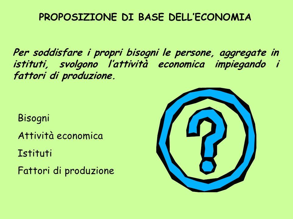 PROPOSIZIONE DI BASE DELL'ECONOMIA