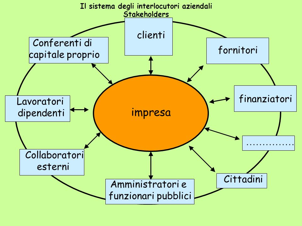 Il sistema degli interlocutori aziendali Stakeholders