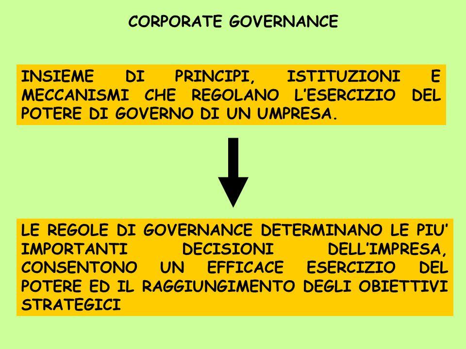 CORPORATE GOVERNANCE INSIEME DI PRINCIPI, ISTITUZIONI E MECCANISMI CHE REGOLANO L'ESERCIZIO DEL POTERE DI GOVERNO DI UN UMPRESA.