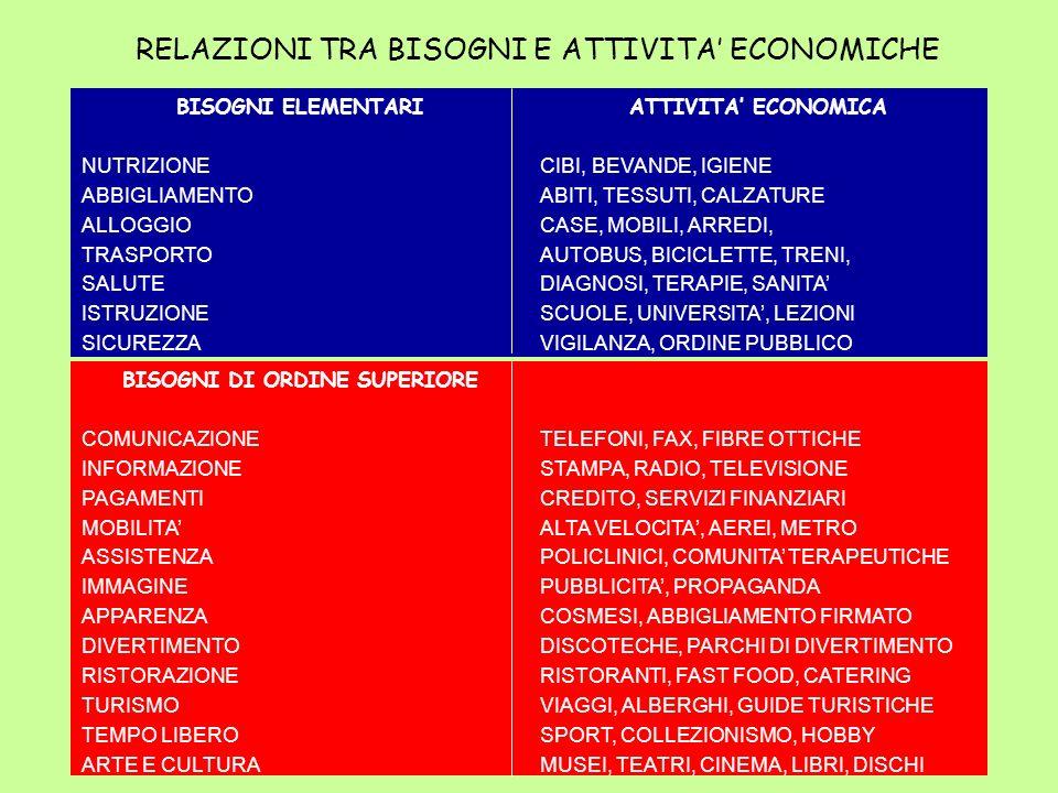 RELAZIONI TRA BISOGNI E ATTIVITA' ECONOMICHE