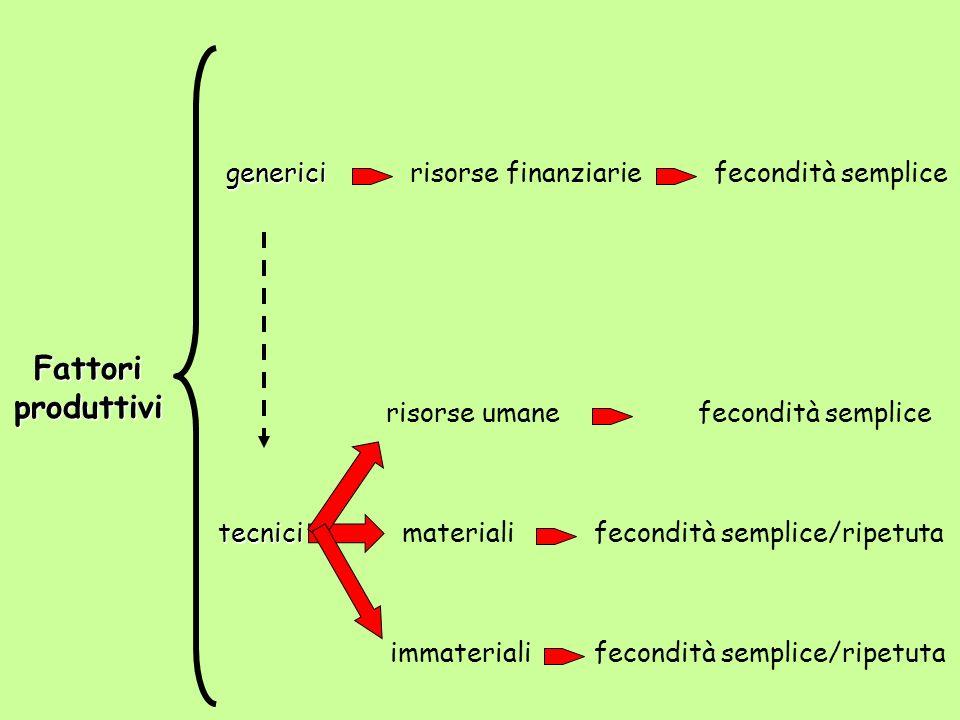 Fattori produttivi generici risorse finanziarie fecondità semplice