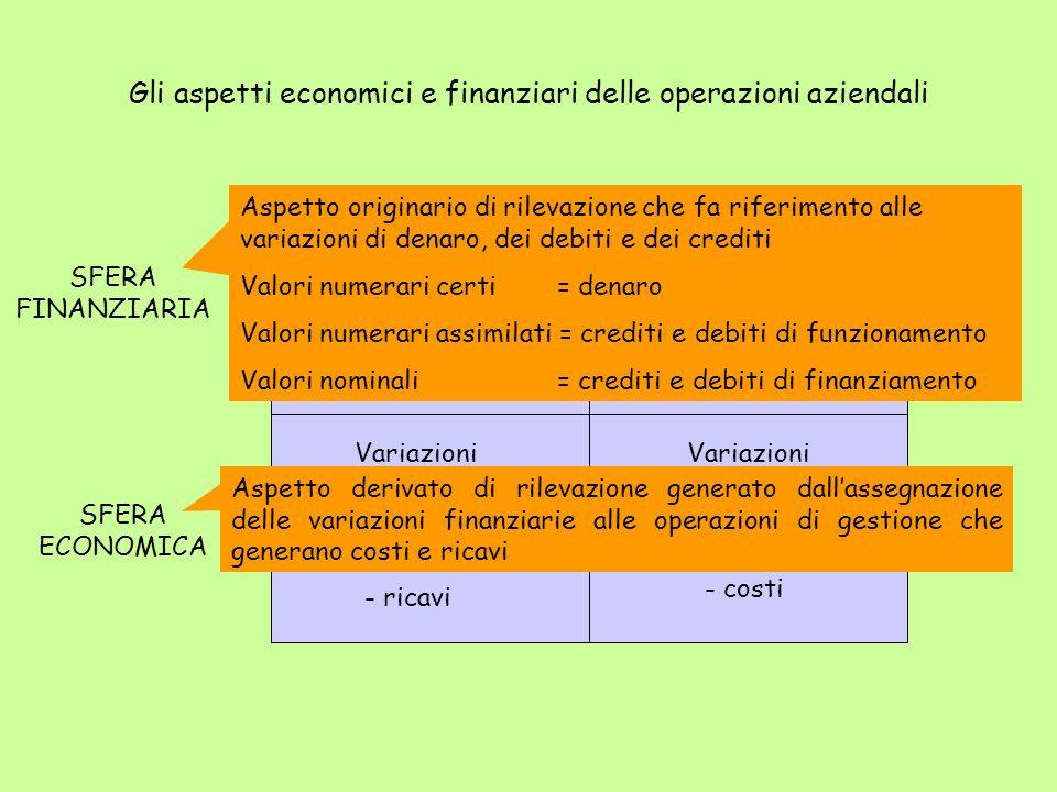 Gli aspetti economici e finanziari delle operazioni aziendali