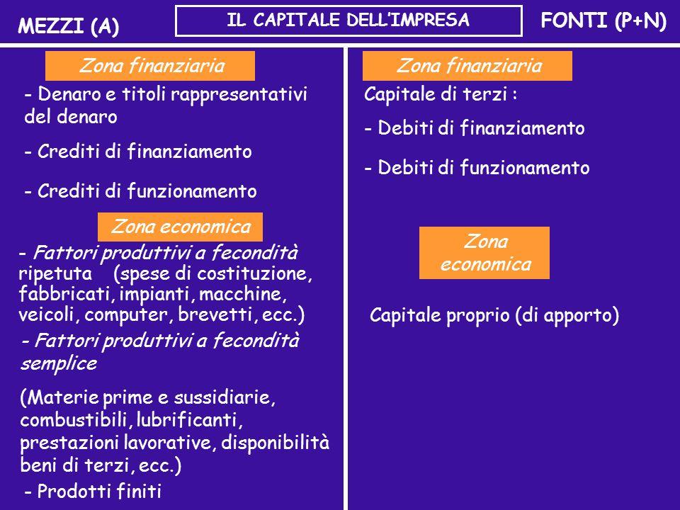 IL CAPITALE DELL'IMPRESA