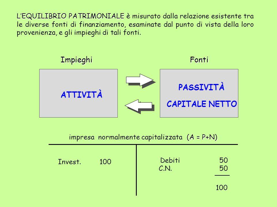impresa normalmente capitalizzata (A = P+N)