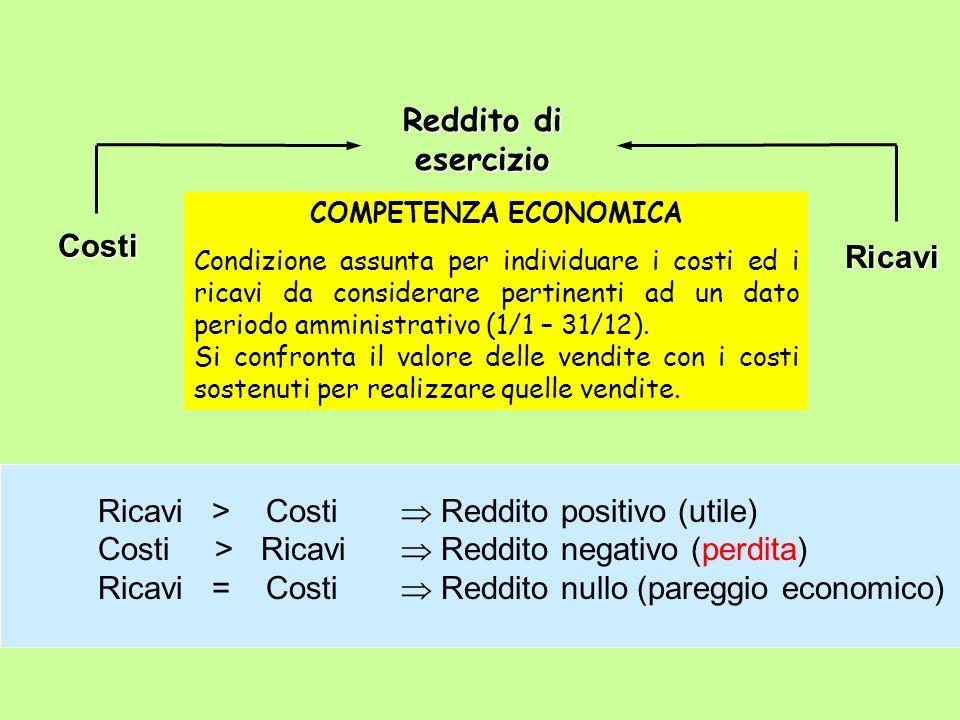 Ricavi > Costi  Reddito positivo (utile)
