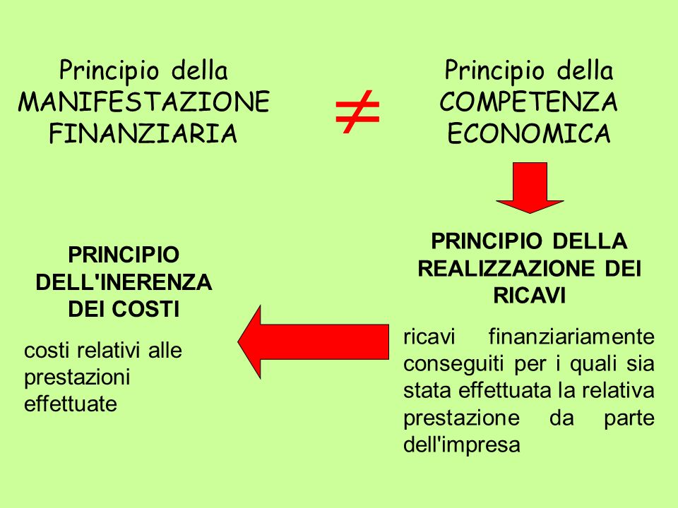  Principio della MANIFESTAZIONE FINANZIARIA