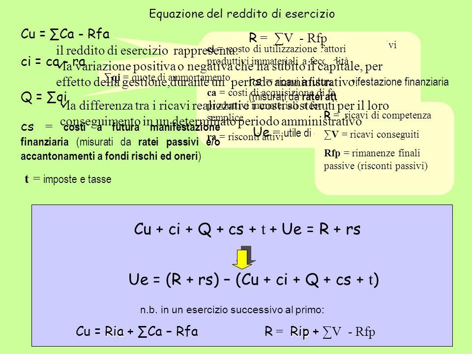 Equazione del reddito di esercizio