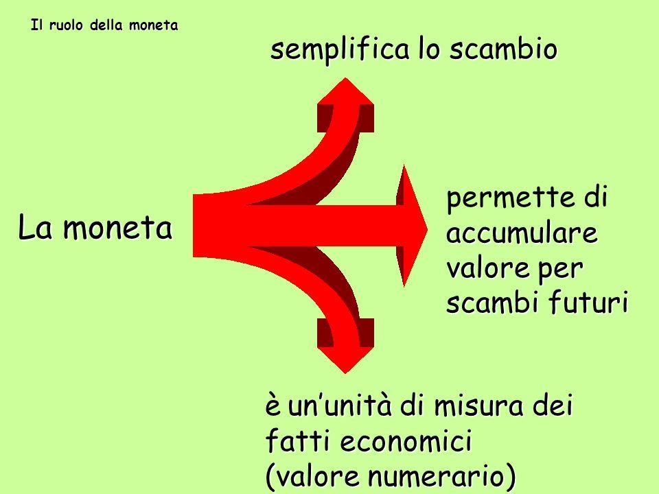 La moneta semplifica lo scambio