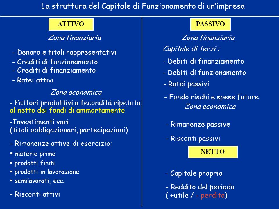 La struttura del Capitale di Funzionamento di un'impresa