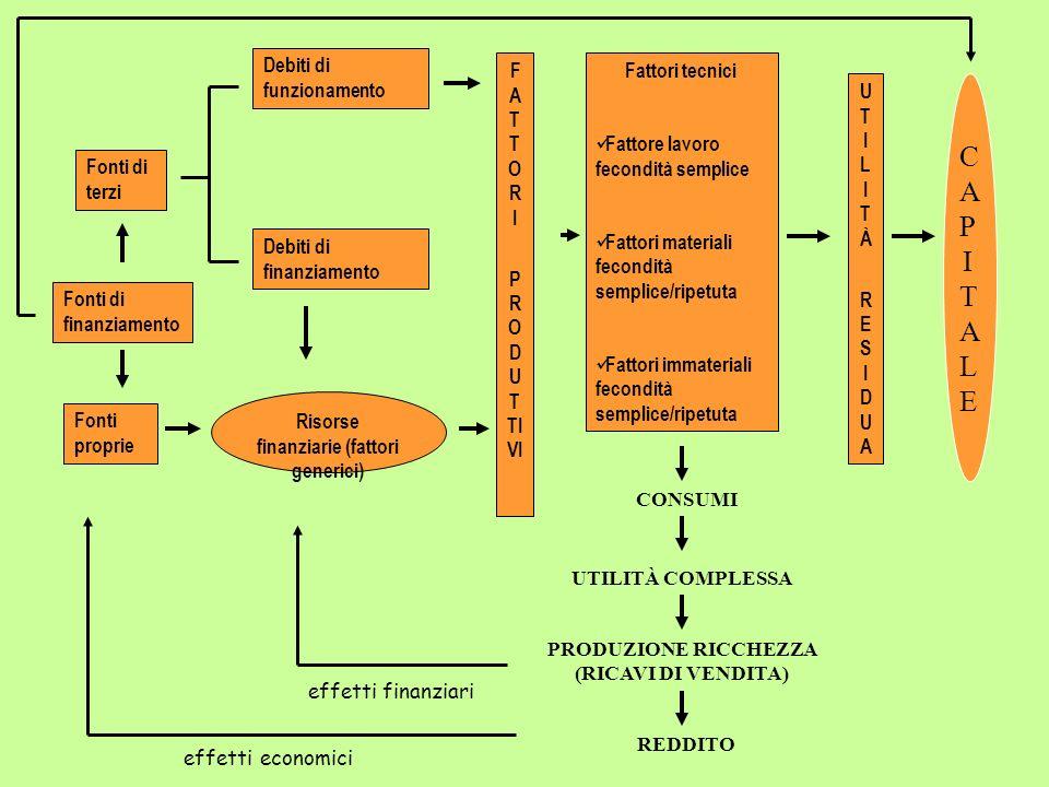 CAPITALE Risorse finanziarie (fattori generici) FATTORI PRODUTTIVI