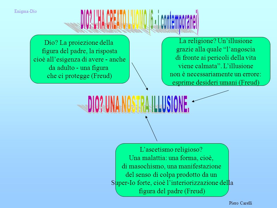 DIO L HA CREATO L UOMO (6 - i contemporanei)